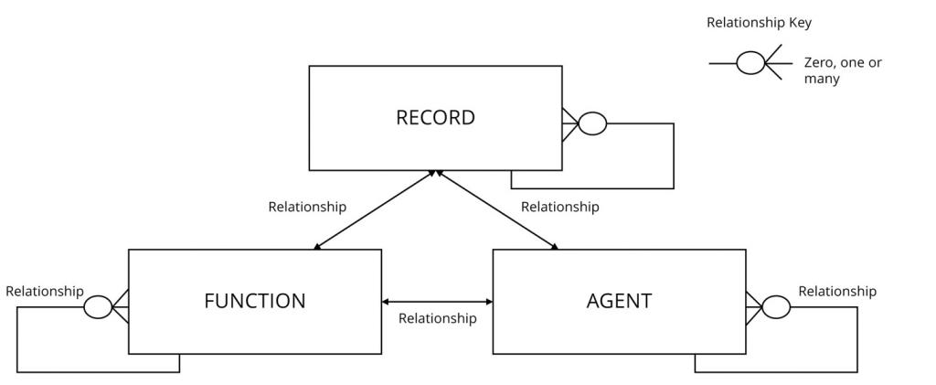 flow chart that starts with a box stating 'records' flowing down relationships to functions and agents