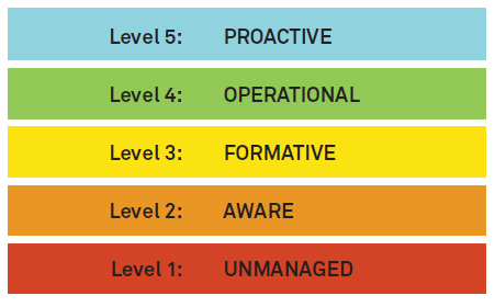 a diagram split into 5 levels: level 1 is unmanaged, level 2 is aware, level 3 is formative, level 4 is operational and level 5 is proactive
