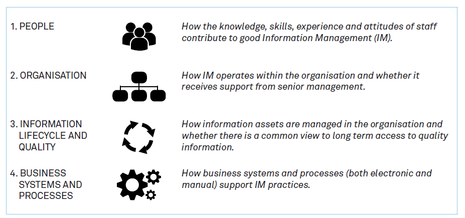 diagram showing people, organisation, information lifecycle and quality and business systems and processes
