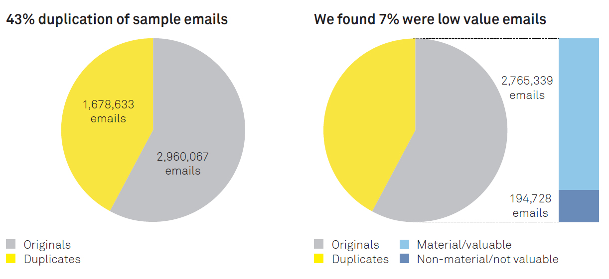2 pie charts showing 43 % duplication and 7% low value emails