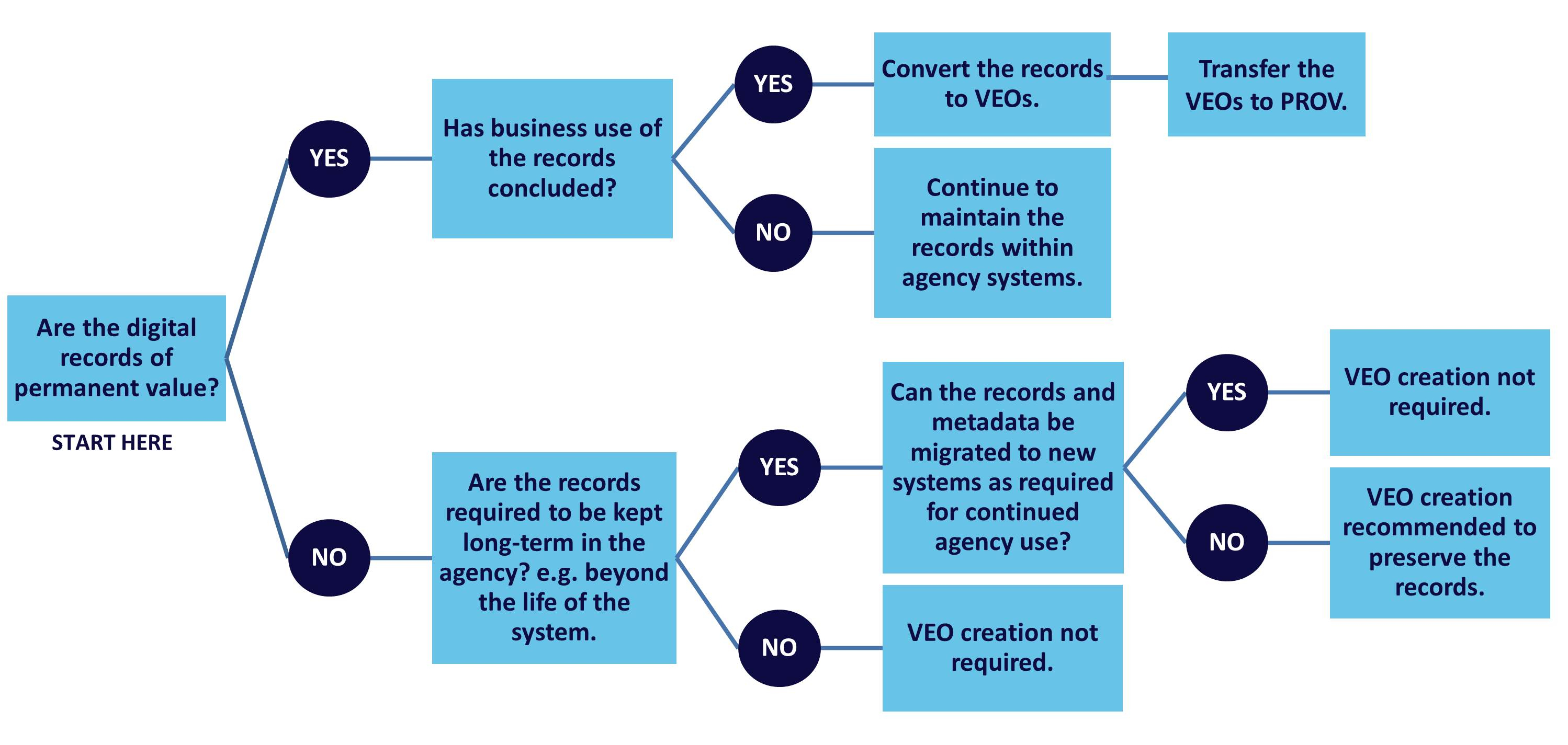Digital Records Preservation Pathway