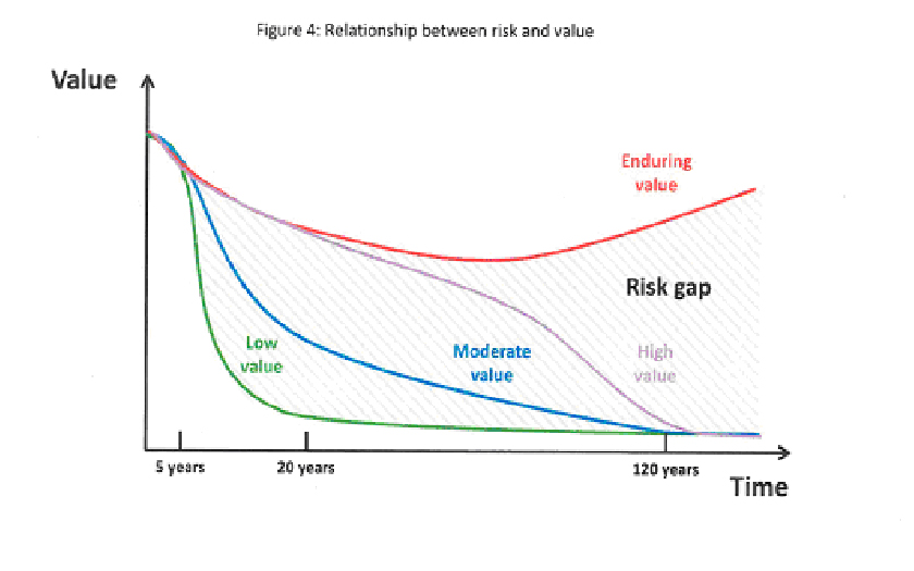Diagram showing relationship between risk and value
